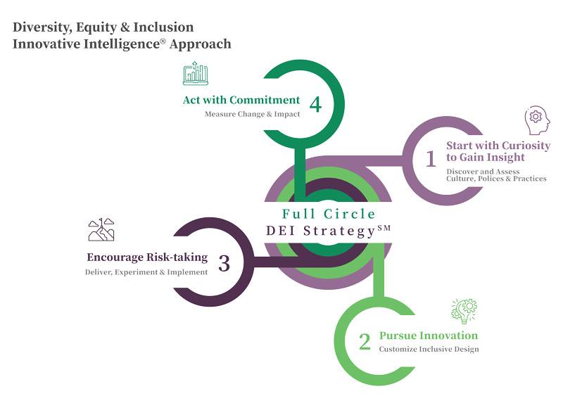 DEI Strategy